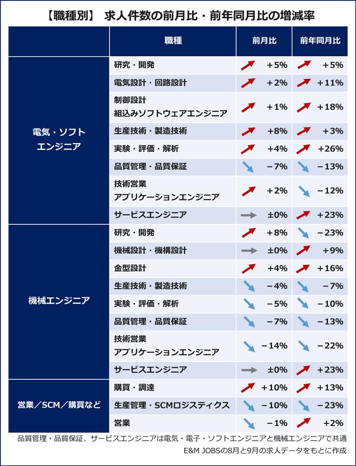 【職種別】求人件数の前月比・前年同月比の増減率(E&MJOBSの8月と9月の求人データをもとに作成)電気・電子・ソフト半導体エンジニア:研究・開発(5%増/前年同月比5%増) 電気設計・回路設計(2%増/前年同月比11%増) 制御設計・組み込みソフトウェアエンジニア(1%増/前年同月比18%増)生産技術・製造技術(8%増/前年同月比3%増) 実験・評価・解析(4%増/前年同月比26%増)品質管理・品質保証(7%減/前年同月比13%減)技術営業・アプリケーションエンジニア(2%増/前年同月比12%減) サービスエンジニア(プラスマイナスゼロ/前年同月比23%増) 機械エンジニア:研究・開発(8%増/前年同月比23%減) 機械設計・機構設計(プラスマイナスゼロ/前年同月比9%増)金型設計(4%増/前年同月比16%増)生産技術・製造技術(4%減/前年同月比7%減) 実験・評価・解析(5%減/前年同月比10%減) 品質管理・品質保証(7%減/前年同月比13%減)技術営業・アプリケーションエンジニア(14%減/前年同月比22%減)サービスエンジニア(プラスマイナスゼロ/前年同月比23%増) 営業:購買・調達(10%増/前年同月比13%増)生産管理・SCMロジスティクス(10%減/前年同月比23%減)営業(1%減/前年同月比2%増)