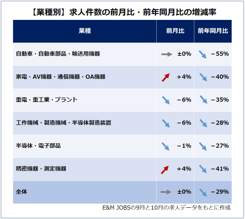 【2020年11月】業種別求人件数の前月比・前年同月比の増減率(E&MJOBSの2020年9月、10月の求人データをもとに作成)自動車・自動車部品・輸送用機器(プラスマイナスゼロ/前年同月比55%減)家電・AV機器・通信機器・OA機器(4%増/前年同月比40%減)重電・重工業・プラント(6%減/前年同月比35%減)工作機械・製造機械・半導体製造装置(6%減/前年同月比28%減)半導体・電子部品(1%減/前年同月比27%減)精密機器・測定機器(4%増/前年同月比41%減)全体(プラスマイナスゼロ/前年同月比29%減)
