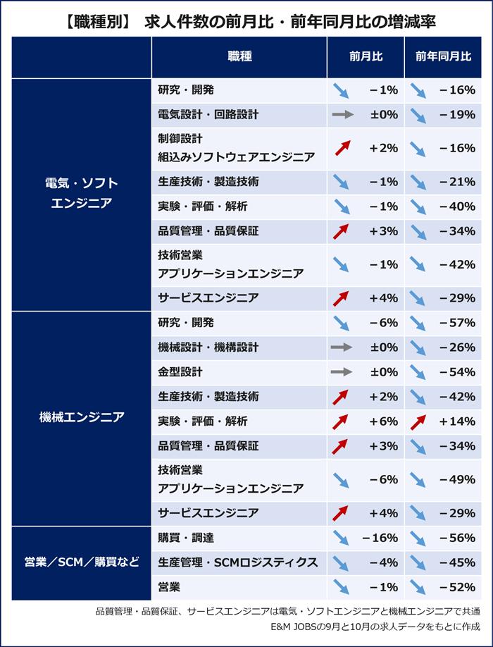【職種別】求人件数の前月比・前年同月比の増減率(E&MJOBSの2020年9月、10月の求人データをもとに作成)電気・ソフト・エンジニア:研究・開発(1%減/前年同月比16%減) 電気設計・回路設計(プラスマイナスゼロ/前年同月比19%減)制御設計・組み込みソフトウェアエンジニア(2%増/前年同月比16%減)生産技術・製造技術(1%減/前年同月比21%減)実験・評価・解析(1%減/前年同月比40%減)品質管理・品質保証(3%増/前年同月比34%減)技術営業・アプリケーションエンジニア(1%減/前年同月比42%減)サービスエンジニア(4%増/前年同月比29%減)機械エンジニア:研究・開発(6%減/前年同月比57%減)機械設計・機構設計(プラスマイナスゼロ/前年同月同月比26%減)金型設計(プラスマイナスゼロ/前年同月比26%減)生産技術・製造技術(2%増/前年同月比42%減)実験・評価・解析(6%増/前年同月比14%増)品質管理・品質保証(3%増/前年同月比34%減)技術営業・アプリケーションエンジニア(6%減/前年同月比49%減)サービスエンジニア(4%増/前年同月比29%減)営業/SCM/購買など:購買・調達(16%減/前年同月比56%減)生産管理・SCMロジスティクス(4%減/前年同月比45%減)営業(1%減/前年同月比52%減)
