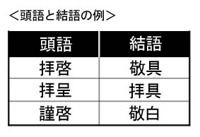 頭語・結語の例
