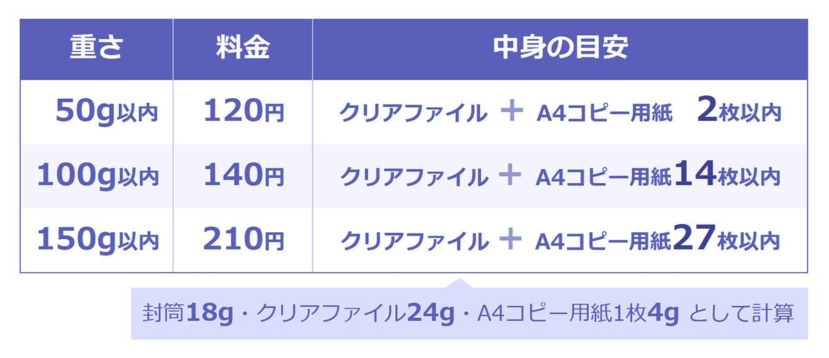 郵便物の重さと送料料早見表。以下、重さ/料金:中身の目安。 50g以内/120円:クリアファイル+A4コピー用紙 2枚以内。100g以内/140円:クリアファイル+A4コピー用紙14枚以内。150g以内/210円:クリアファイル+A4コピー用紙27枚以内(※中身の重さは、封筒18g・クリアファイル24g・A4コピー用紙1枚4gとして計算)。