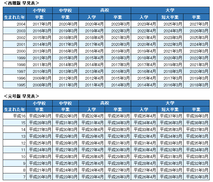 1995~2004年生まれの方の卒業年早見表