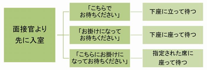 図1-2座席