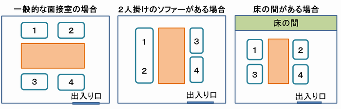 図解:面接室の上座・下座の位置