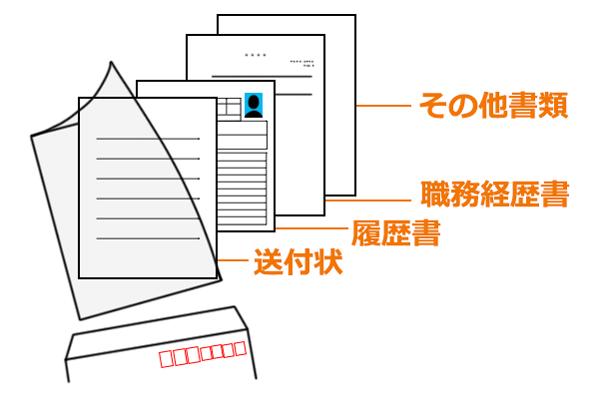 応募書類の封筒への入れ方イメージ