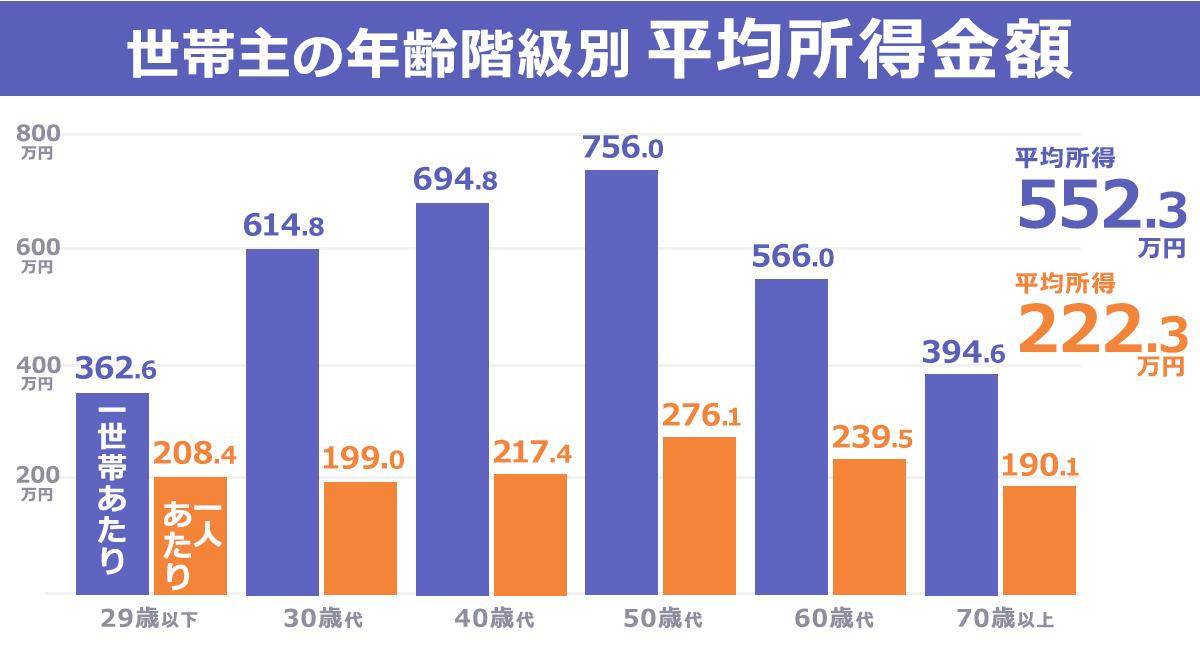 世帯 年収 平均