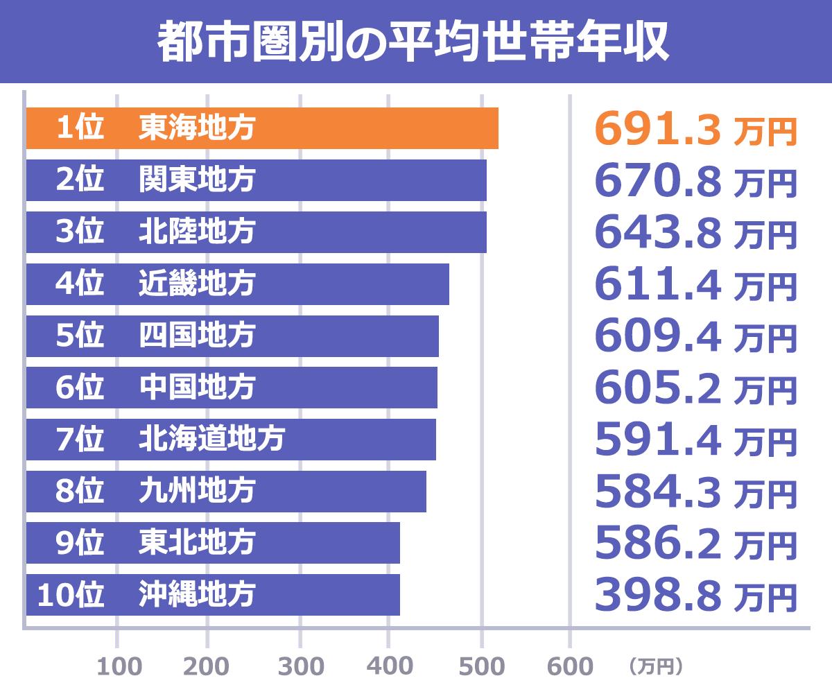 中央 値 代 年収 40 40代の平均貯蓄額は1012万円! 年収別データ【最新版】