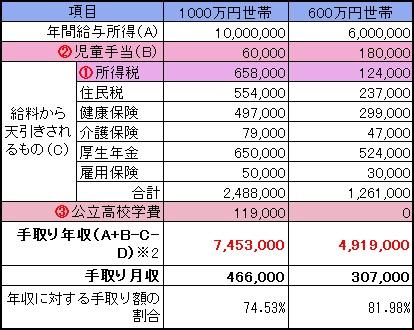 年収1000万円と600万円の控除比較