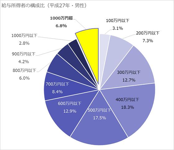 給与階級別分布円グラフ(男性)