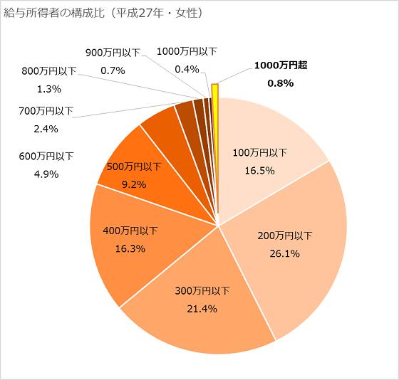 給与階級別分布円グラフ(女性)