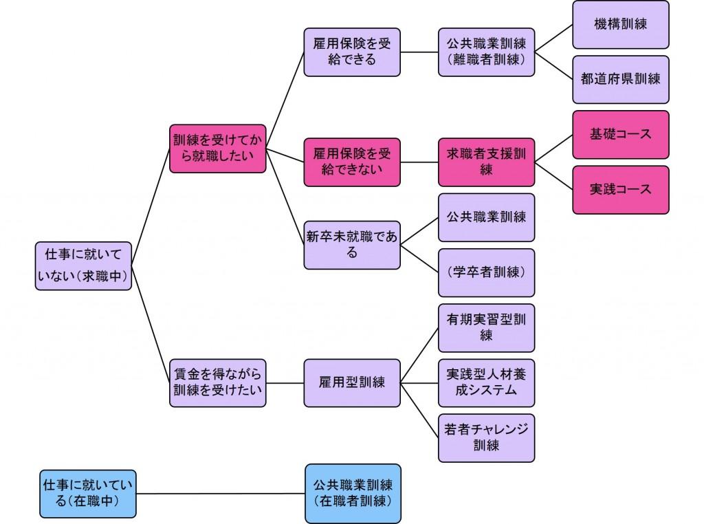 職業訓練チャート