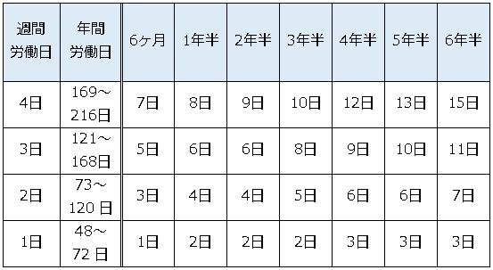 パートタイム労働者の勤続年数及び労働日数と有給日数