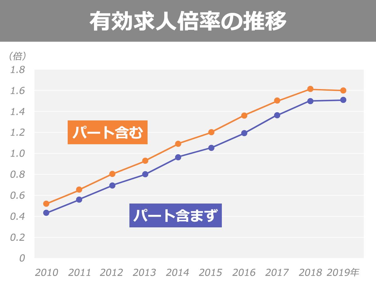 有効求人倍率の推移を表したグラフ。以下、調査年:有効求人倍率(パート含む)|有効求人倍率(パート含まず)。2010年:0.52|0.43。2011年:0.65|0.56。2012年:0.8|0.69。2013年:0.93|0.8。2014年:1.09|0.96。2015年:1.2|1.05。2016年:1.36|1.19。2017年:1.5|1.36。2018年:1.61|1.5。2019年:1.6|1.51。