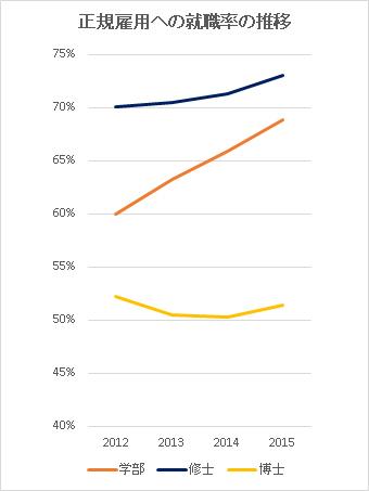 正規雇用への就職率の推移