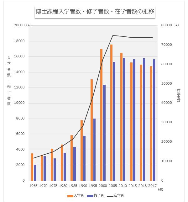 「博士課程入学者・修了者・在学者数の推移」。1965年は入学者:3551人、修了者:2061人、在籍者:11683人。90年代以降一気に数が増え、2000年の入学者:17023人、修了者:12375人、在籍者:62481人。直近の2016年は入学者:14972人、修了者:15773人、在籍者:73851人。2017年は入学者:14766人、修了者:15658人、在籍者:73909人だ。