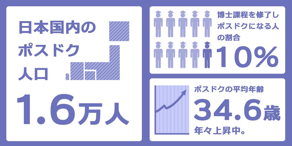 日本国内におけるポスドクの状況をまとめた図。日本国内のポスドクは約1.6万人、博士課程を修了しポスドクになる人の割合は約10%、ポスドクの平均年齢は34.6歳(上昇中)。