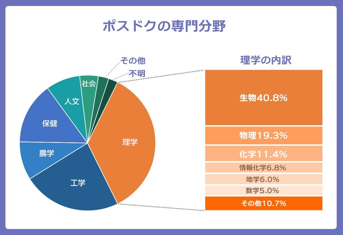 ポスドクの専門分野を表したグラフ