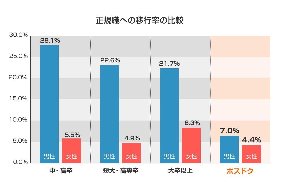 正規職への移行率比較グラフ