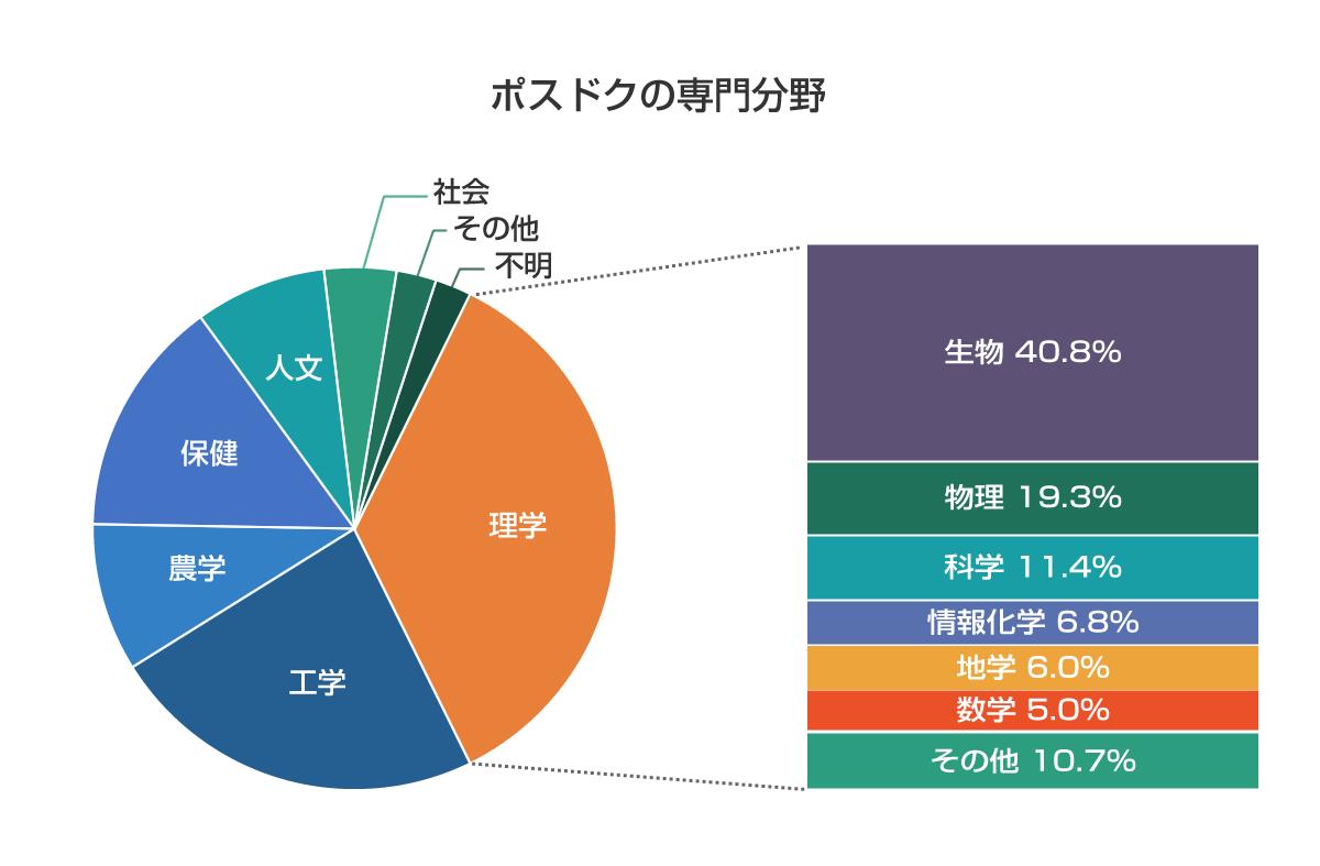 ポスドク専門分野円グラフ
