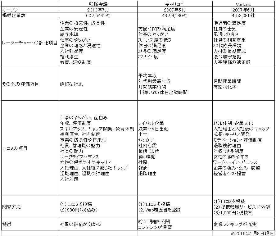 3サイト比較表
