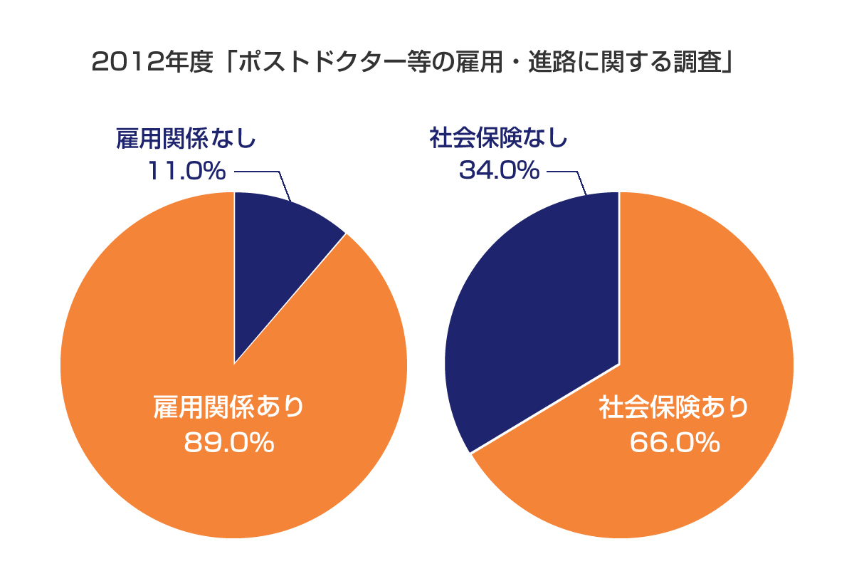 雇用・進路に関する円グラフ
