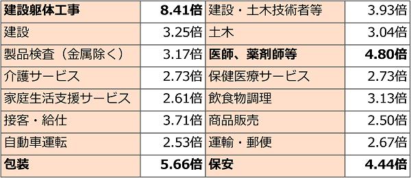 福岡県で有効求人倍率が2.5倍以上の職種