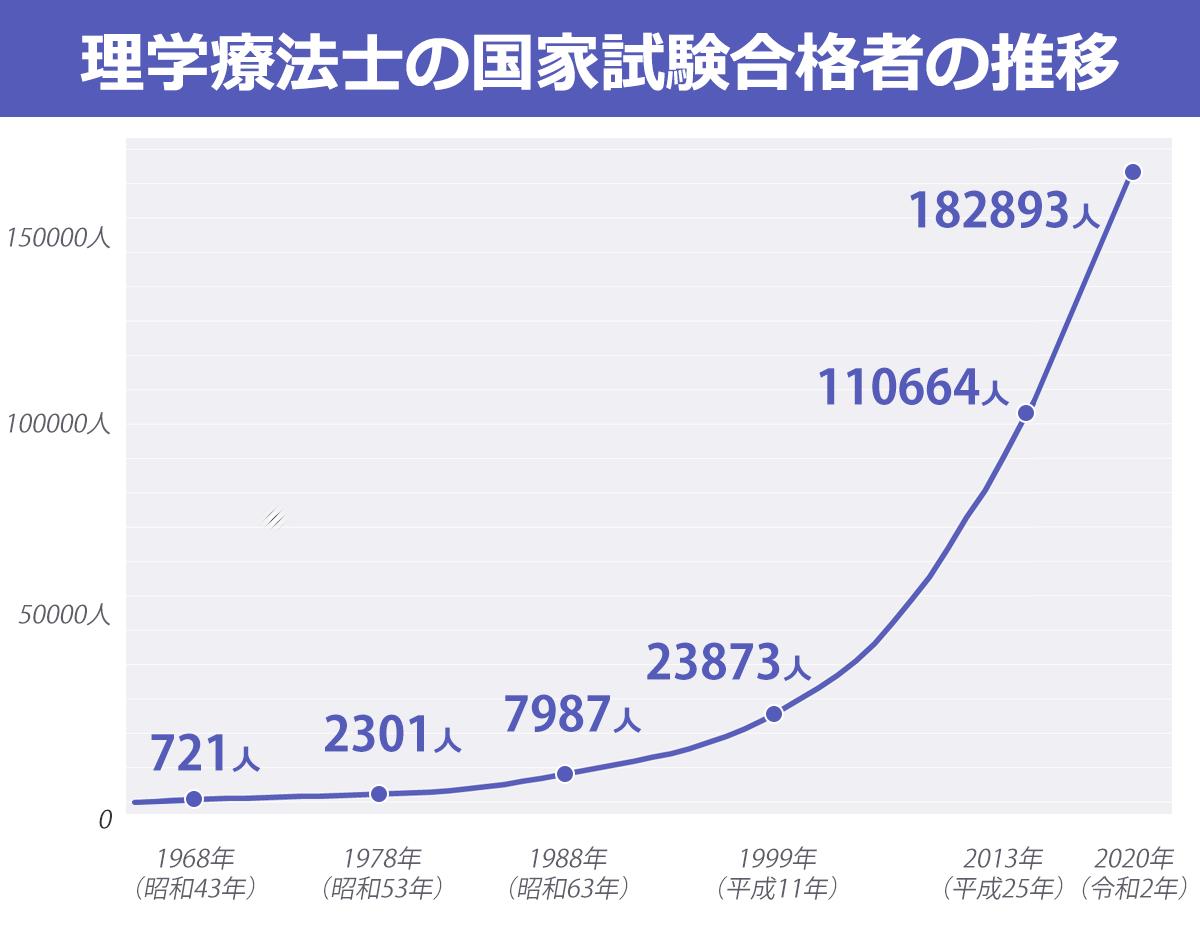 理学療法士の国家試験合格者の推移のグラフ