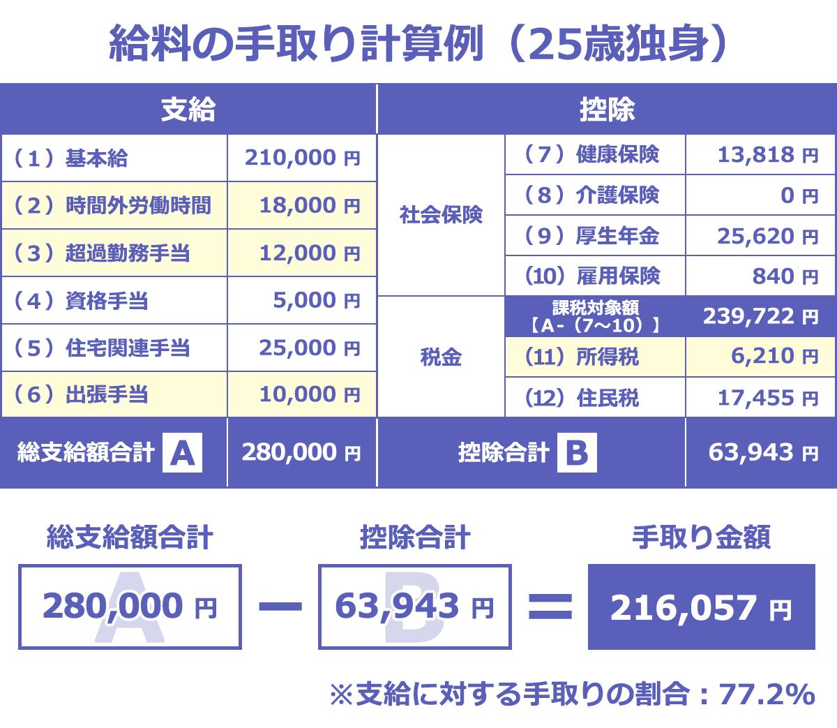 給料の手取り計算例(25歳独身)