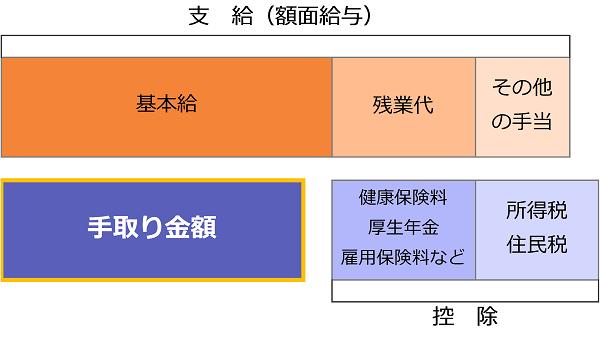 手取り金額のイメージ(図解)