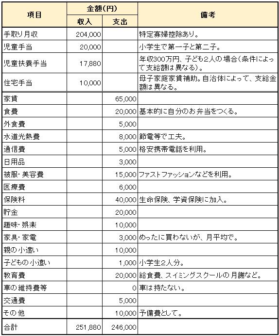 Dさん一家_世帯年収約363万円