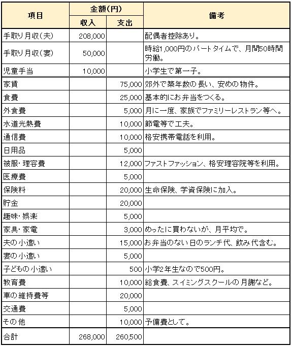 Cさん夫婦_世帯年収387万円