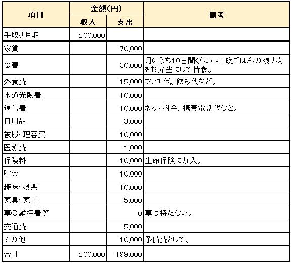 単身者Aさん_年収300万円