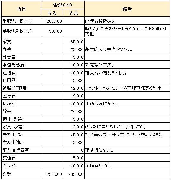 Bさん夫婦_世帯収入約358万円