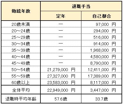 国家公務員の年齢別平均退職手当