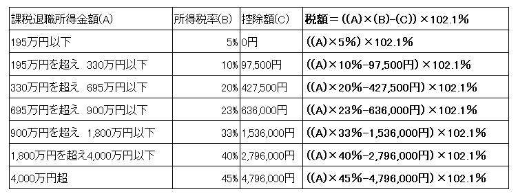 平成27年分以後の退職所得の源泉徴収税額の速算表