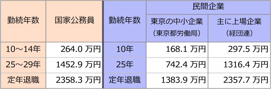 勤務年数と退職金額(国家公務員・民間企業比べ)