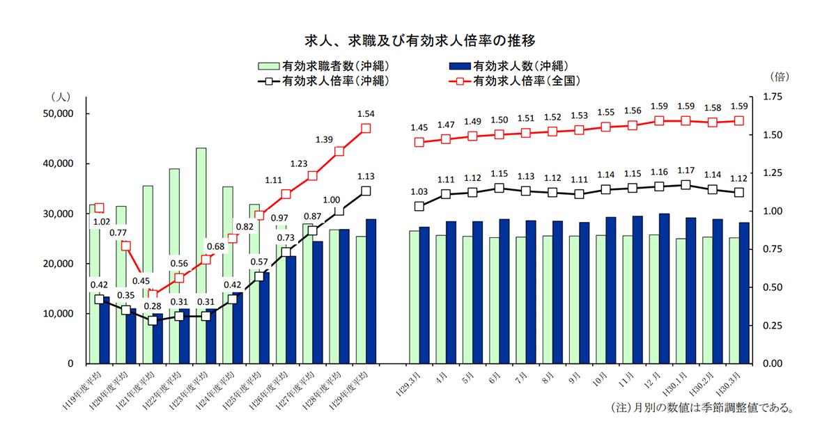 2018年3月の沖縄の求人、求職及び有効求人倍率の推移グラフ