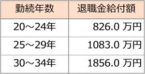 勤務年数と退職金給付額(厚労省調べ)