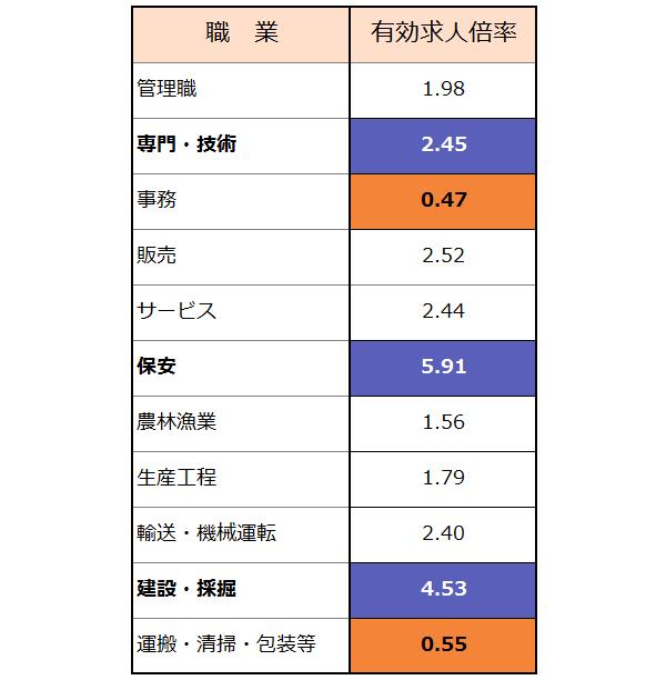 職業別の有効求人倍率(パートを除く常用)2018年3月の表。