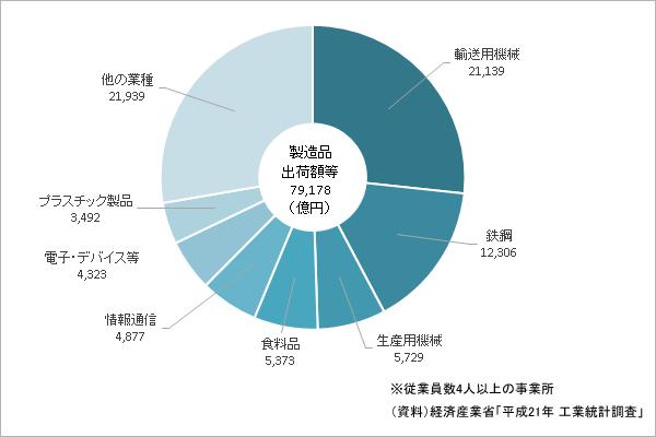 業種別製造品出荷額等(広島)