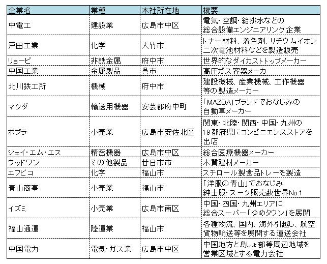 広島の東証一部上場企業一覧