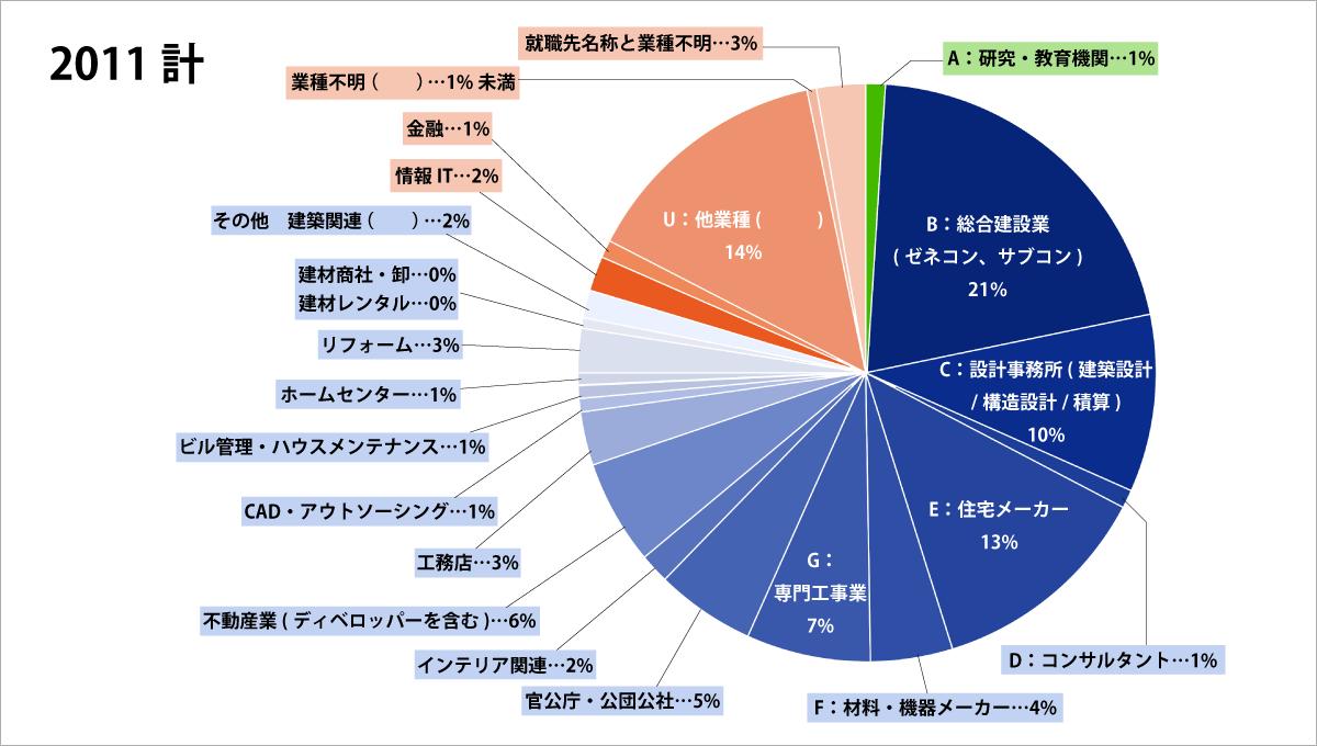 建築系学科の職業・進路グラフ