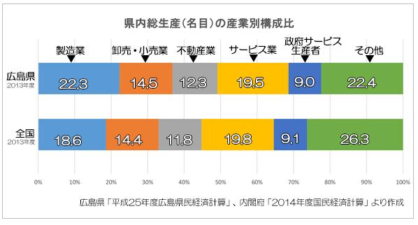 広島転職産業構成比