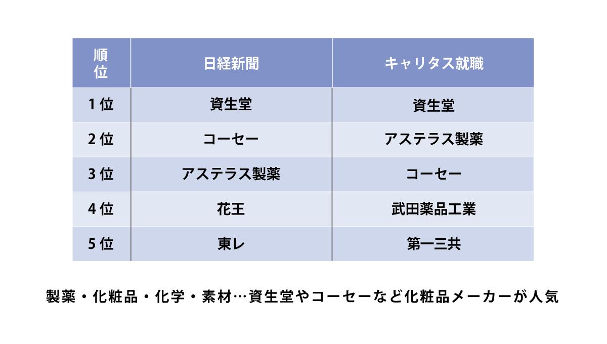 製薬・化粧品・化学・素材