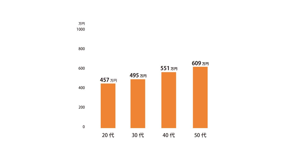 土木施工管理の平均年収グラフ
