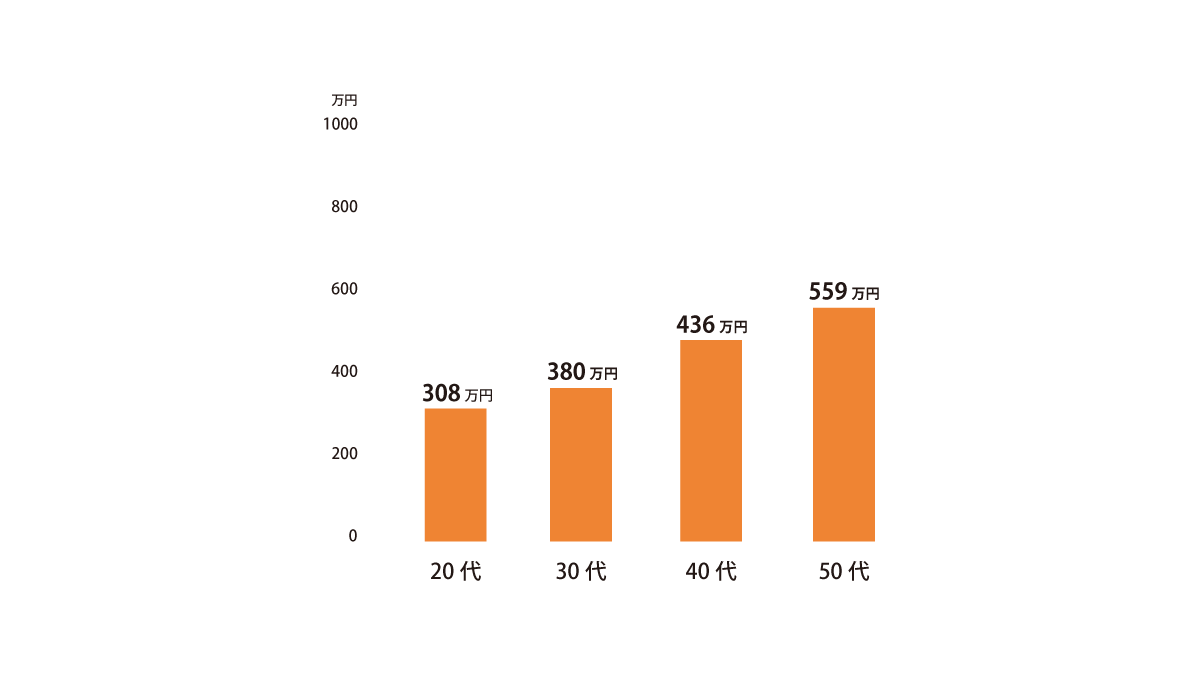 測量士の平均年収グラフ