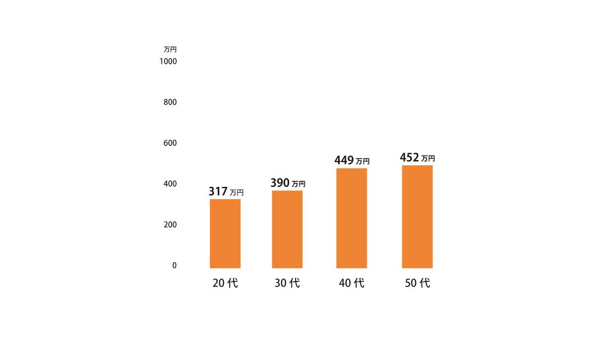 内装設計の平均年収グラフ