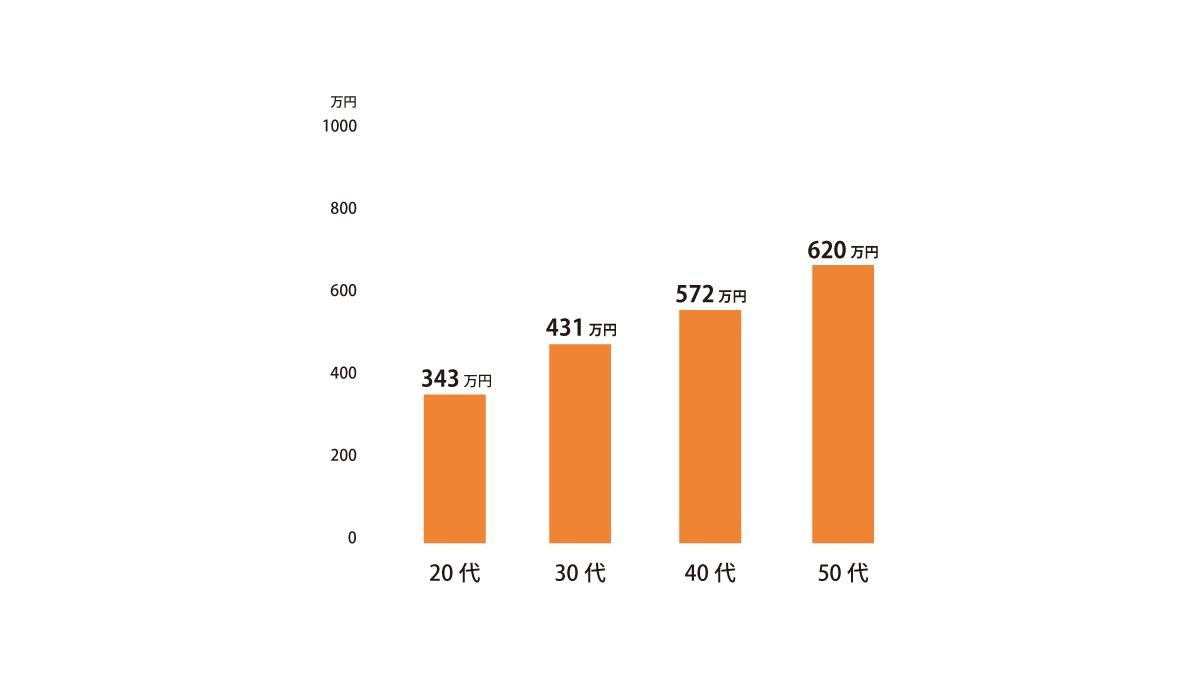 意匠設計の平均年収グラフ。平均年収は20代で343万円、30代で431万円、40代で572万円、50代で620万円。