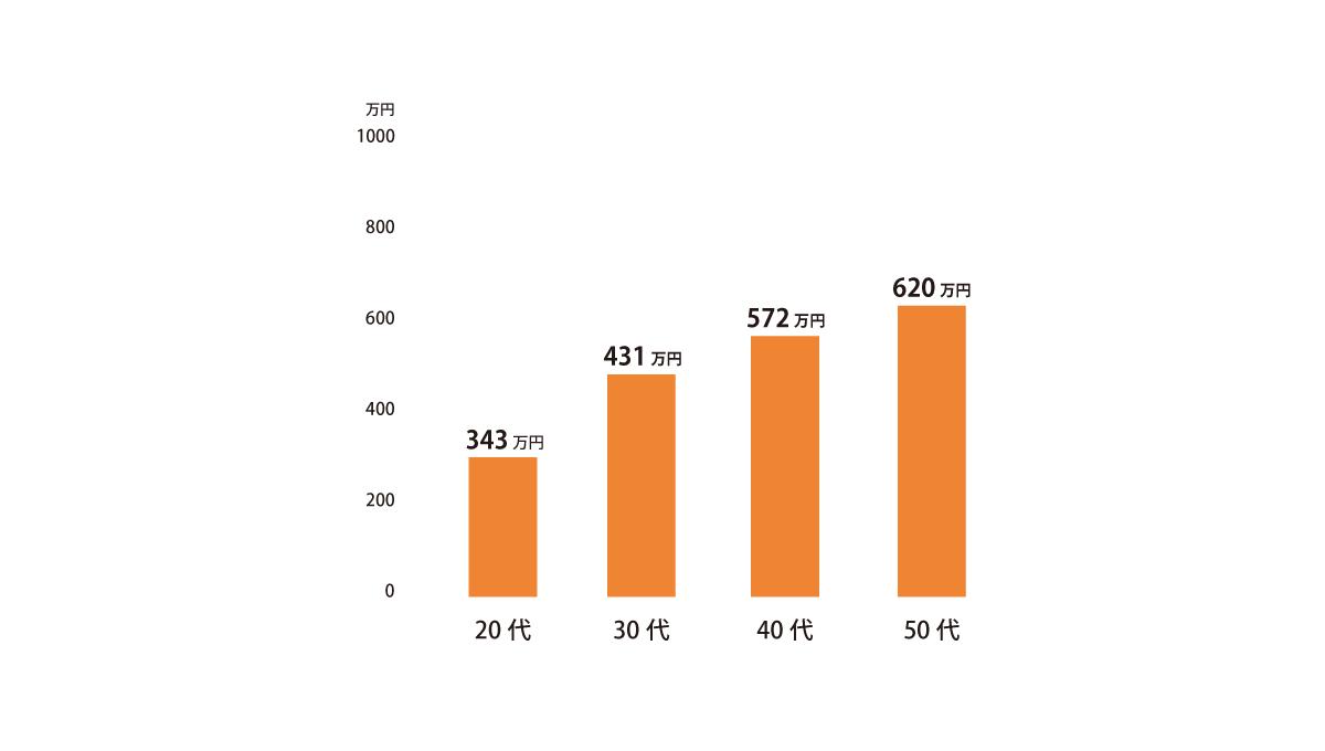 土木設計技術者の平均年収グラフ