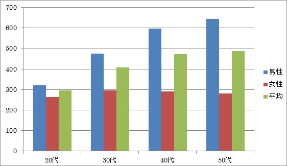 世代別の平均年収